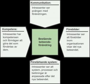 Fyra områden för varaktig förändring