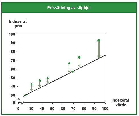 Bild 2: LPP-analys av sliphjul