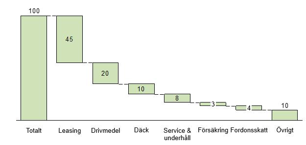 Kostnadsfördelning tjänstebilar