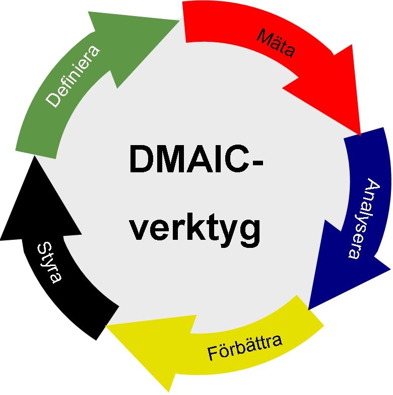 DMAIC-processen