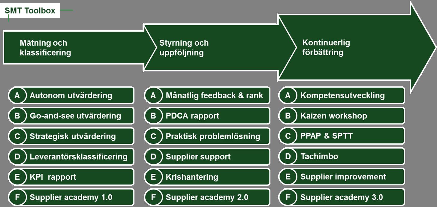Supplier Management Toolbox