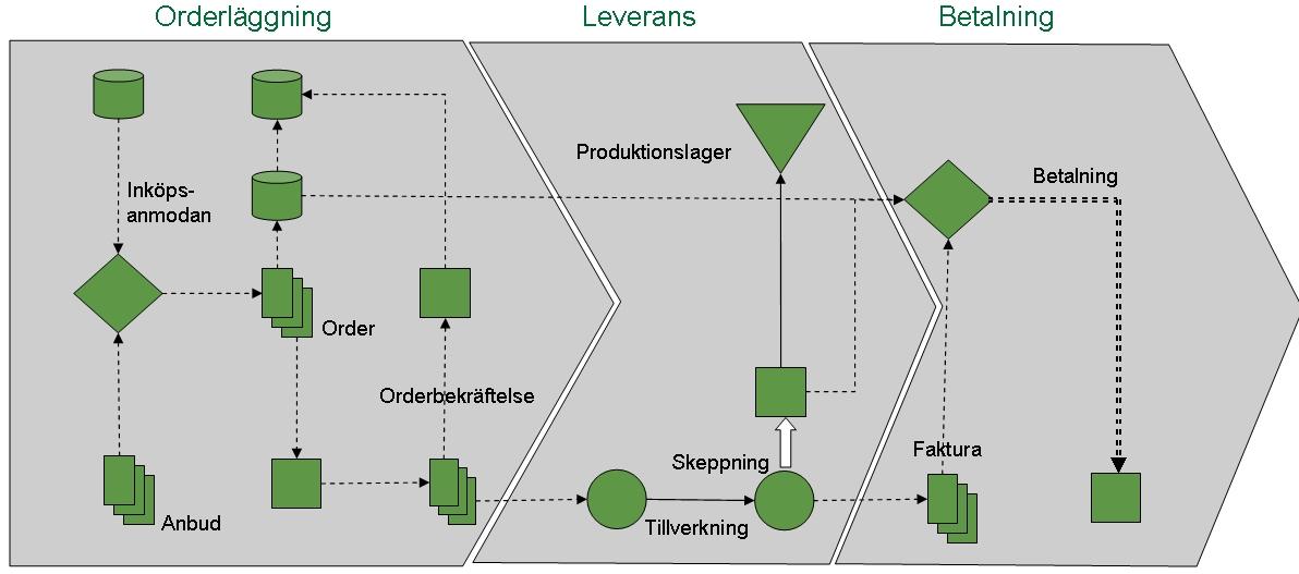 Förenkling av processkarta