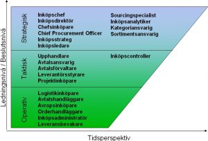 Titlar för inköpare på strategisk, taktisk och operativ ledningsnivå