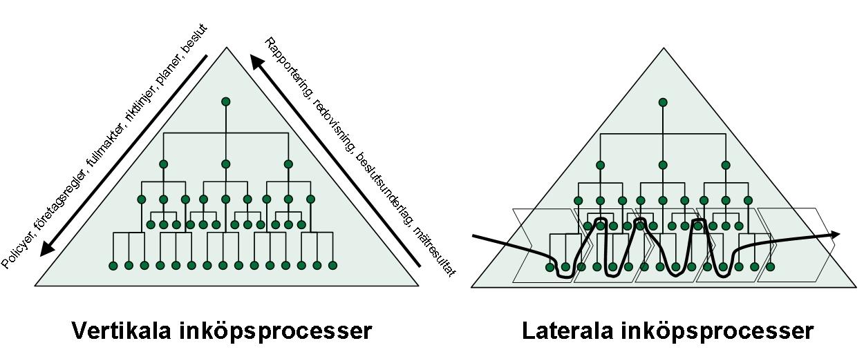Lateral vs. vertikal inköpsprocess