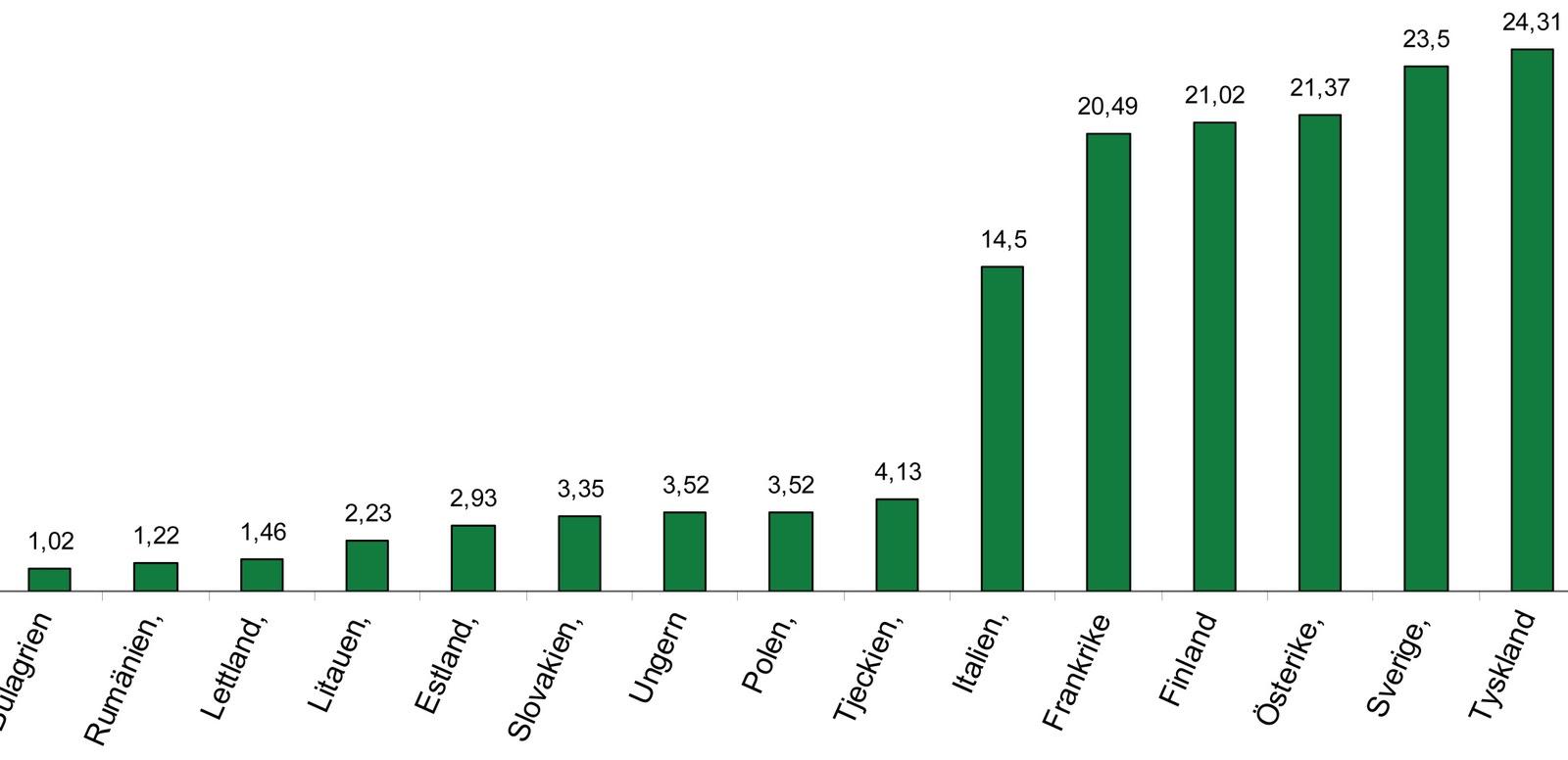 Lönekostnader i olika länder