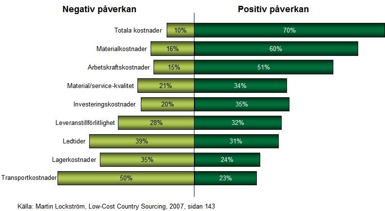 Positiv och negativ påverkan vid LCC-sourcing