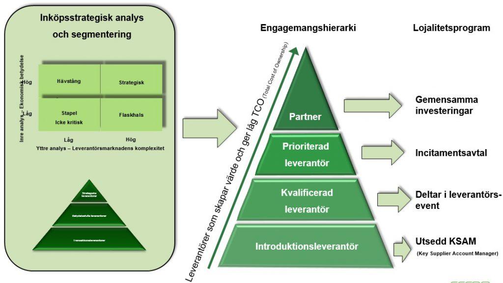 Från strategisk analys till lojalitetsprogram