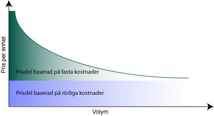 Pris versus volym