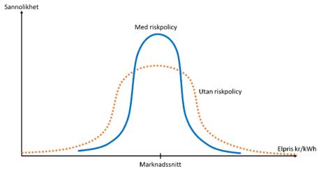 Diagram om elinköp med och utan riskpolicy